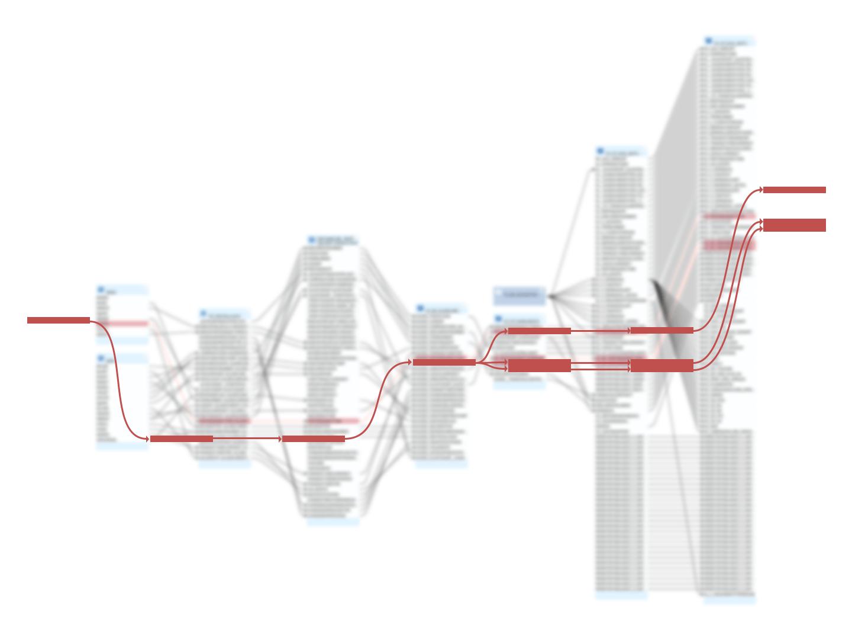 Hervorgehobene Lineage aus großem Datensatz